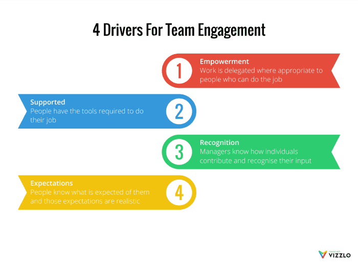 4 Drivers for Team Engagement
