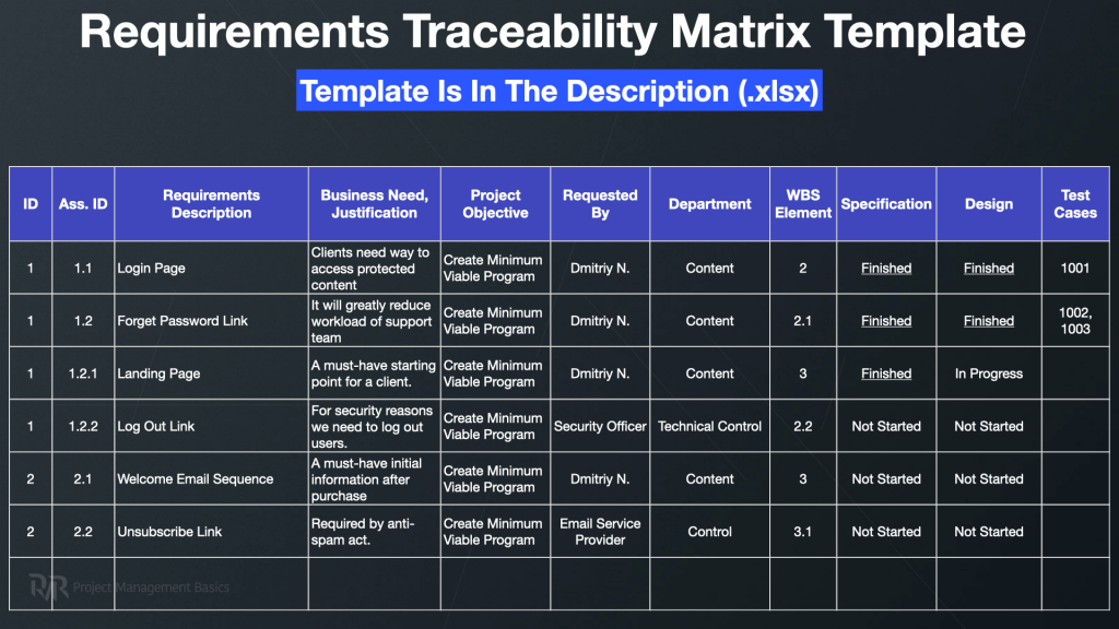 Requirements Traceability Matrix in Project Management (Example+Template)