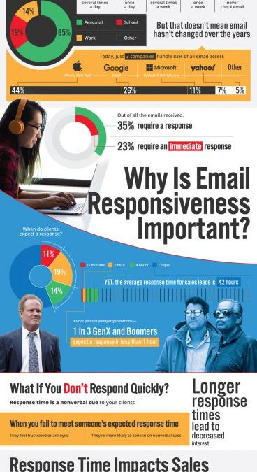 The Renaissance of Email: How Responses Build Trust