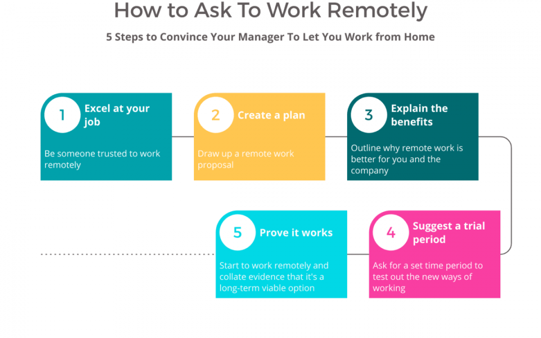How To Ask To Work Remotely