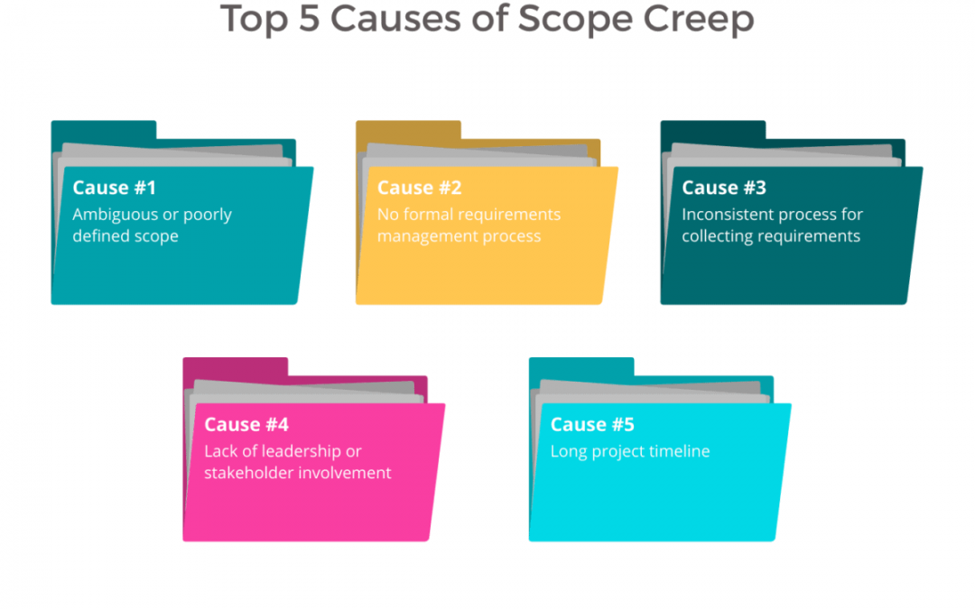 How to Manage Project Scope Without Scope Creep (with examples)