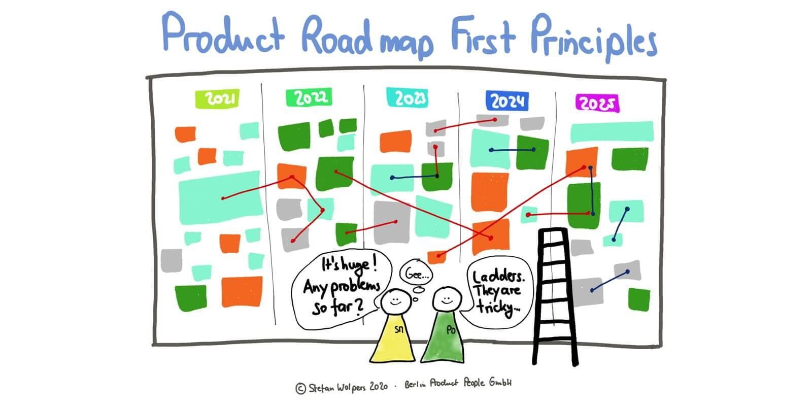 Product Roadmap First Principles —Age-of-Product.com