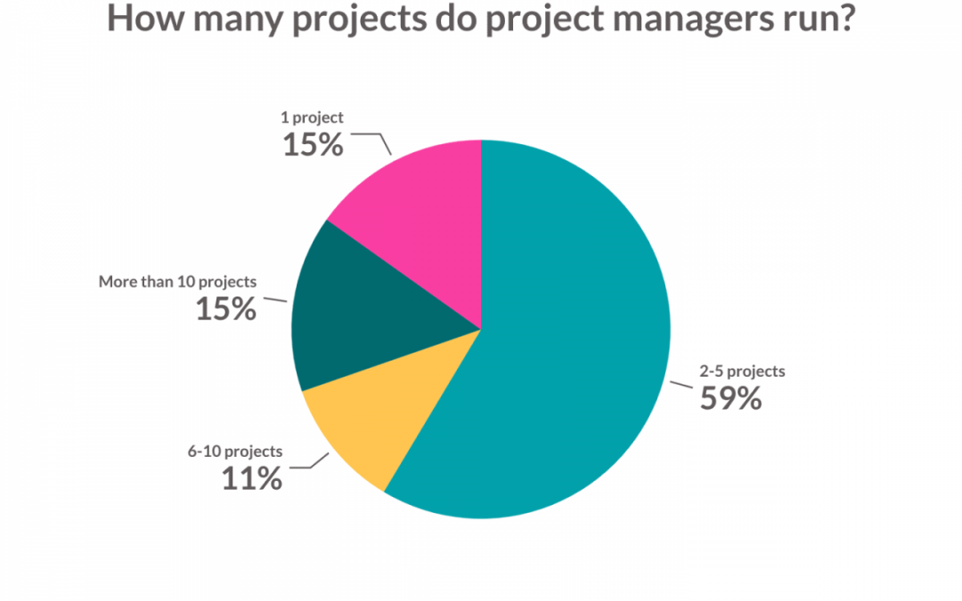 3 Reasons You Need the Skills to Manage Multiple Projects
