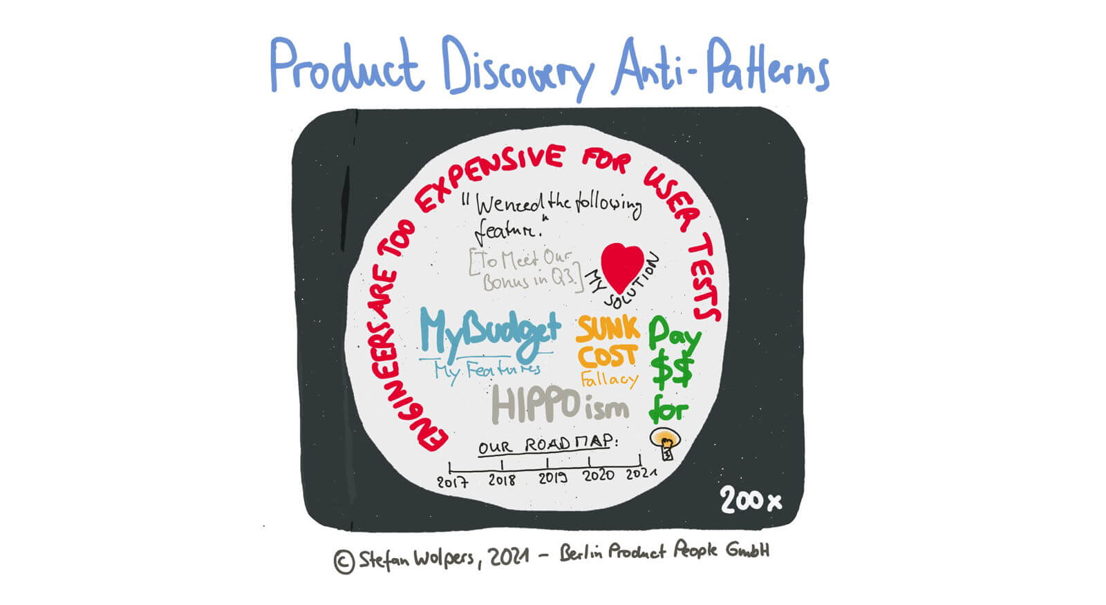 Product Discovery Anti-Patterns Leading to Failure —Age-of-Product.com