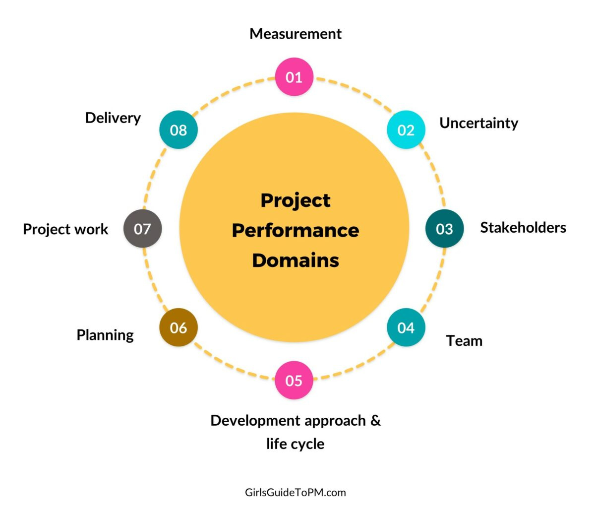 project performance domains
