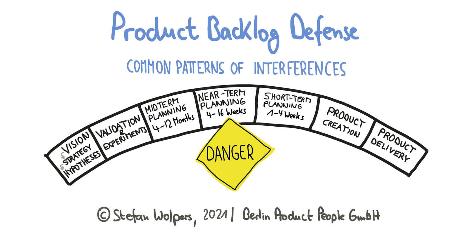 Product Backlog Defense — Age-of-Product.com