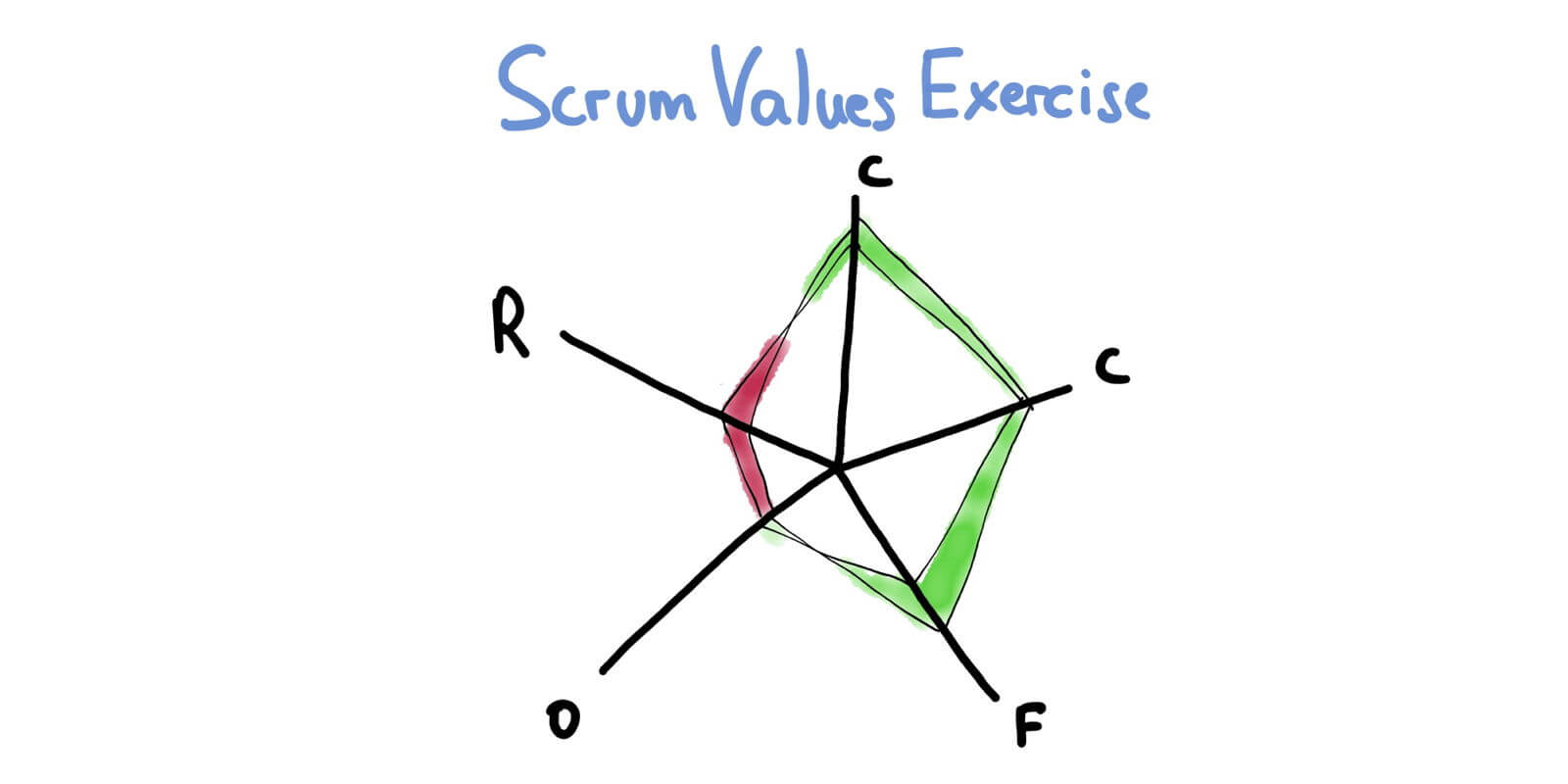 Data-Informed Retrospectives — Scrum Values — Age-of-Product.com