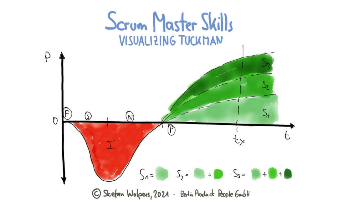 Scrum Master Skills: Visualizing the Cost of Team Building with the Tuckman Model