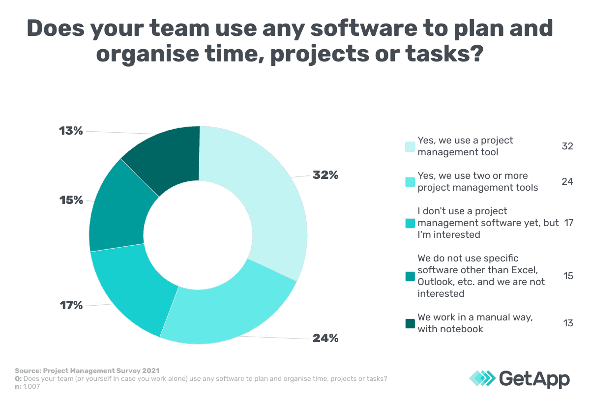 does your team use PM tools