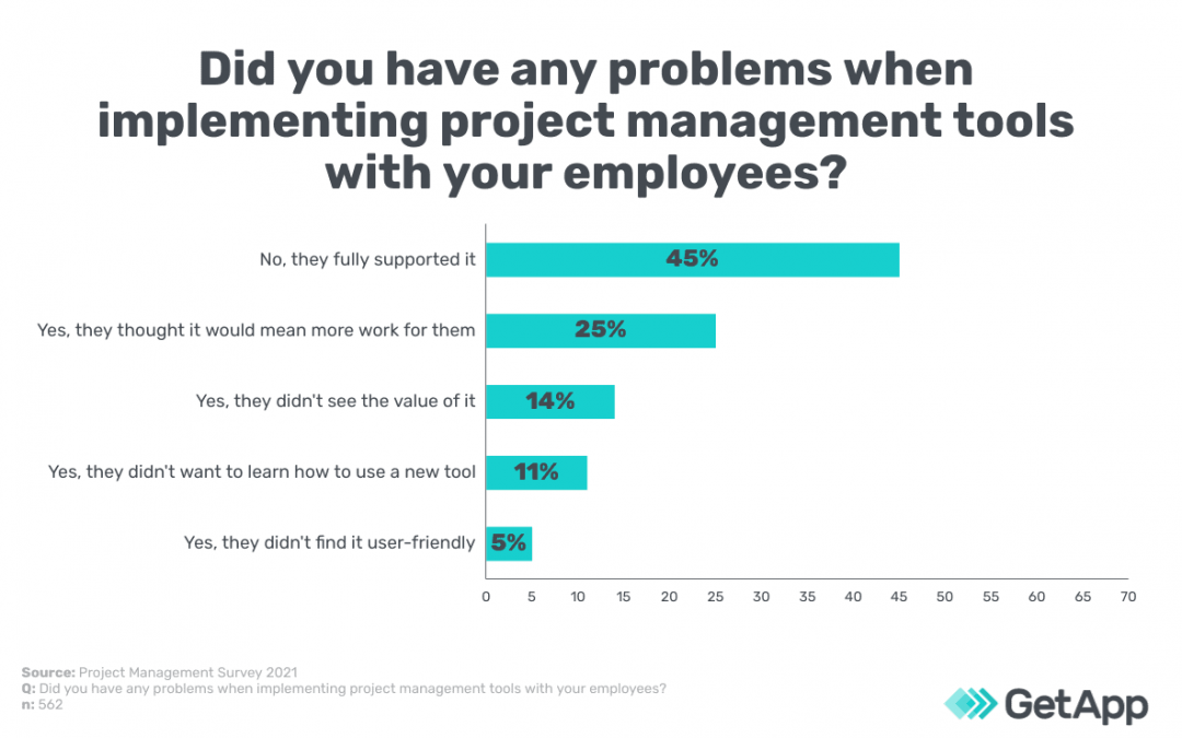 Struggling to implement PM software? You're not alone
